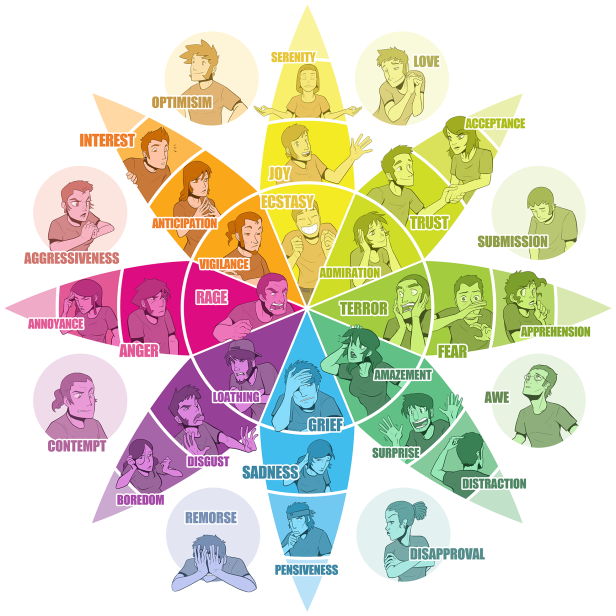 plutchik-s-emotion-wheel_309528
