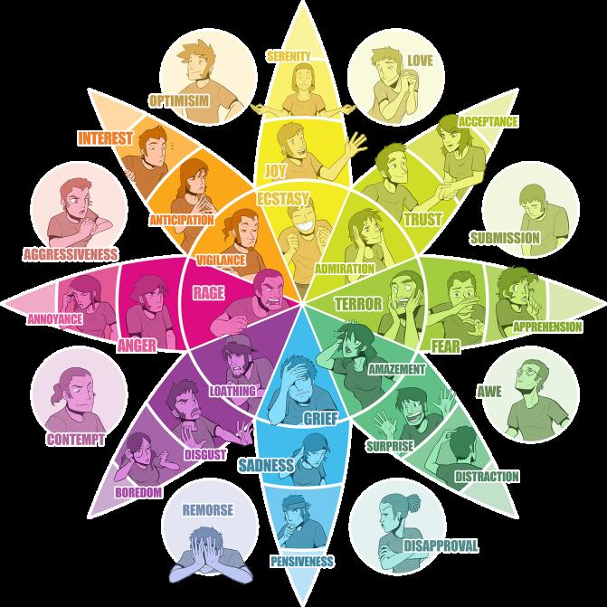 plutchik-s-emotion-wheel_309528