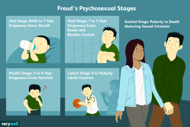 freuds-stages-of-psychosexual-development-2795962-5b61cd3dc9e77c007be4124d.png
