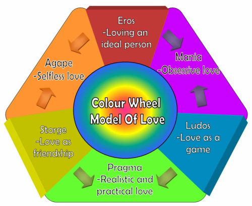 color-wheel-theory-of-love.jpg