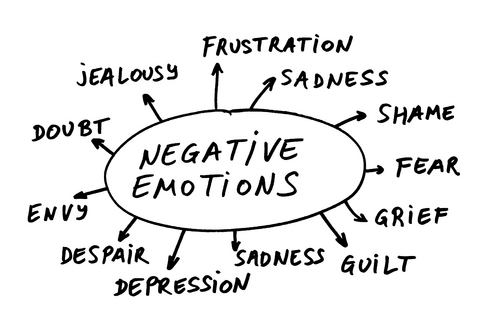 negative-emotions-circle1.jpg